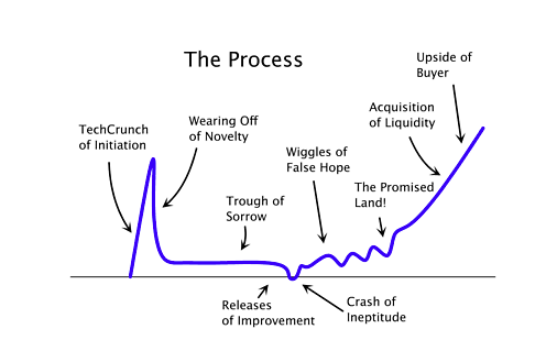 startup curve 3 psychological traps that keep your startup in the trough of sorrow