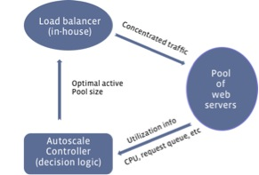 10574703 1540883009467733 1825143843 n Facebook unveils Autoscale, its load balancing system that achieves an average power saving of 10 15%