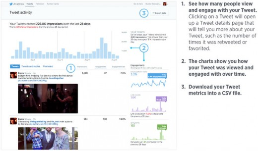 1409161779 79402 520x305 Twitter is rolling out its Tweet Activity dashboard to all users