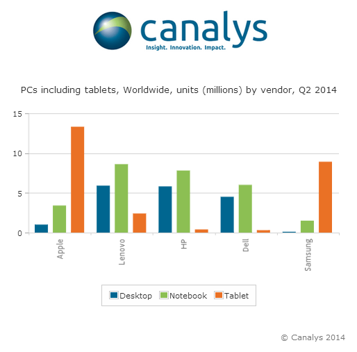 20140804 Notebook decline eases as tablet shipments level out Canalys: PC shipments up 14% in Q2 2014, laptops surpass tablets again, Apple first but Lenovo is gaining