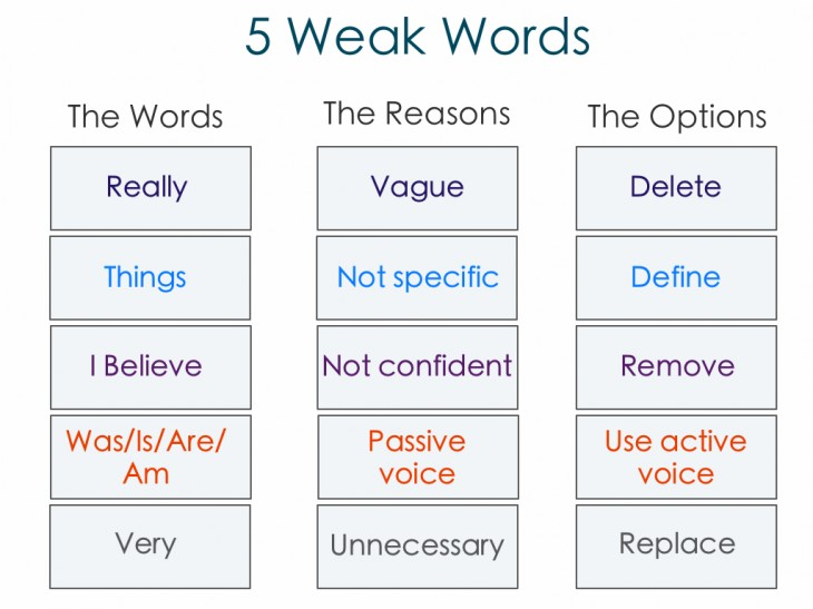52 730x547 5 weak words copywriters and bloggers should avoid (and what to use instead)