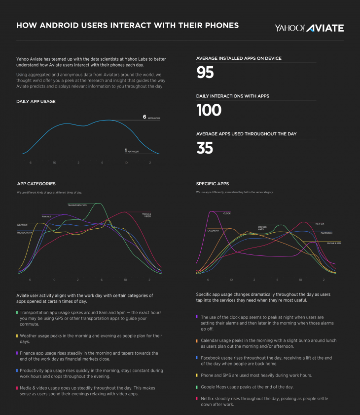 Aviate Infographic 8 23 730x840 Android users have an average of 95 apps installed on their phones, according to Yahoo Aviate data