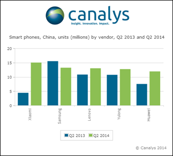 Canalys China 1 Report: Xiaomi overtook Samsung to become top smartphone vendor in China in Q2 2014