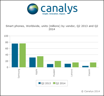 Canalys Worldwide 1 Report: Xiaomi overtook Samsung to become top smartphone vendor in China in Q2 2014