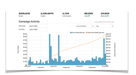 Duet Indiegogo Stats 520x286 How our traffic generation strategy made more than $100,000 in crowdfunding