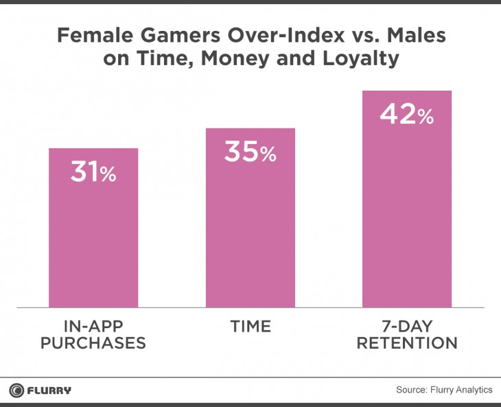 Female-Gamers-Flurry