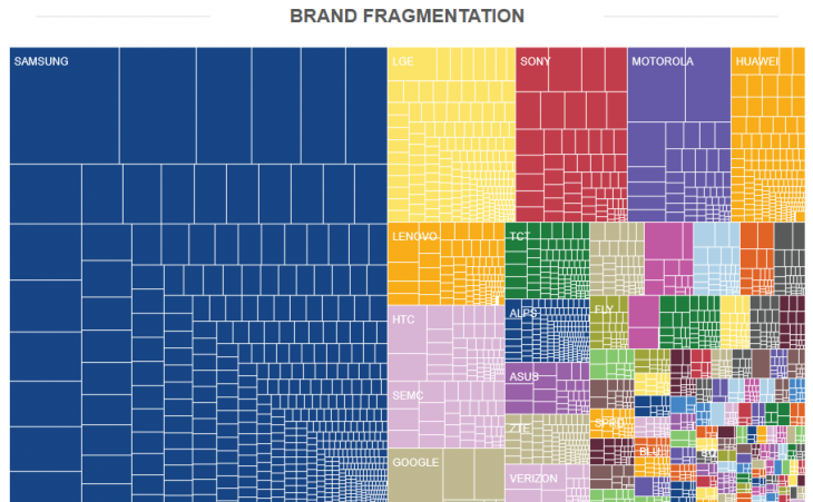 FireShot Screen Capture 256 Android Fragmentation Report July 2014 OpenSignal opensignal com reports 2014 android fragmentation 730x451 There are 18,796 distinct Android devices, according to OpenSignals latest fragmentation report
