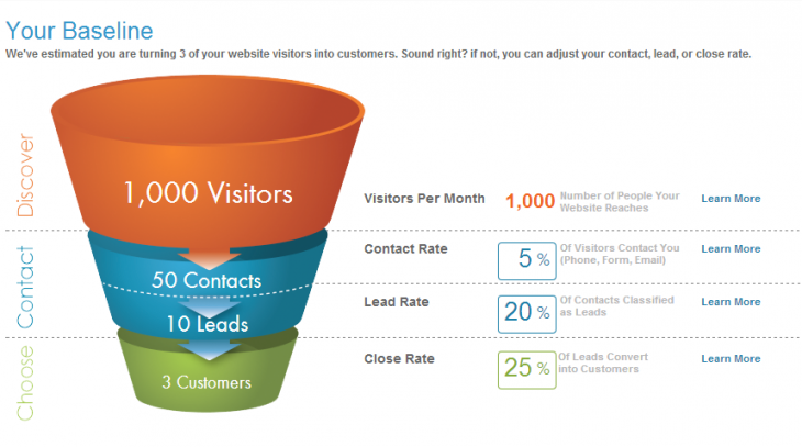 Marketing funnel 2 730x407 Confused with data analysis? The noobs guide to creating conversion funnels