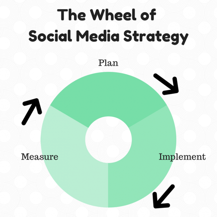 Plan 730x730 How much time does a good social media strategy take to plan?