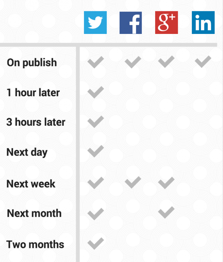 Screen Shot 2014 07 31 at 6.28.34 AM 730x857 How much time does a good social media strategy take to plan?