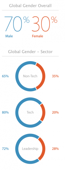 Screen Shot 2014 08 12 at 9.32.27 AM 220x570 Apple reveals diversity numbers: 70% male globally, 55% white in the US