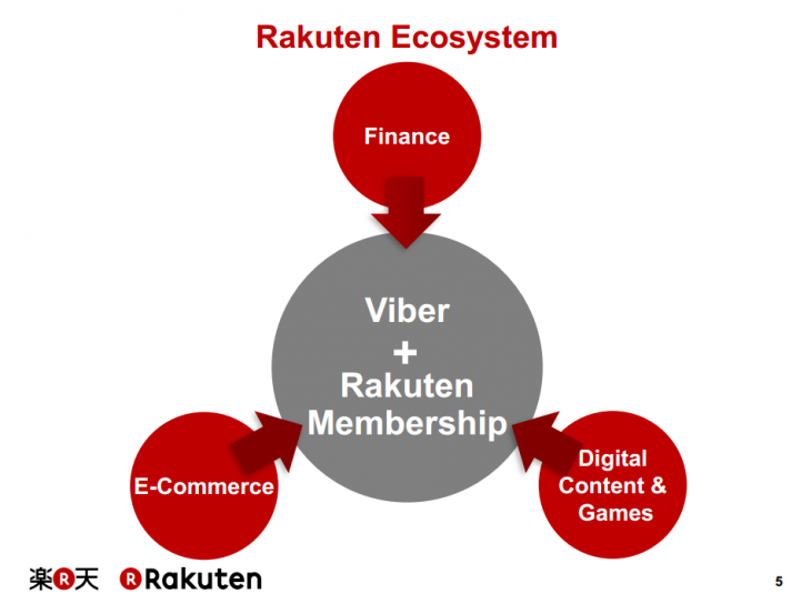 Screenshot 2014 08 04 16.47.23 730x544 Rakuten believes its chat app Viber can completely change its e commerce business