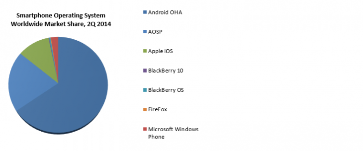 Screenshot 2014 08 05 11.00.11 730x304 Google under threat as forked Android devices rise to 20% of smartphone shipments
