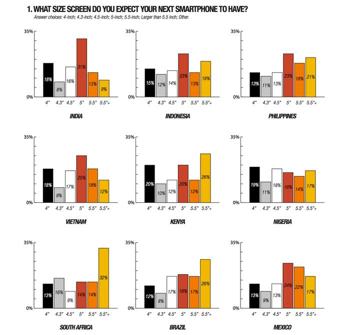 Screenshot 2014 08 14 12.53.50 Report: People in emerging markets prefer big smartphones. Heres why.