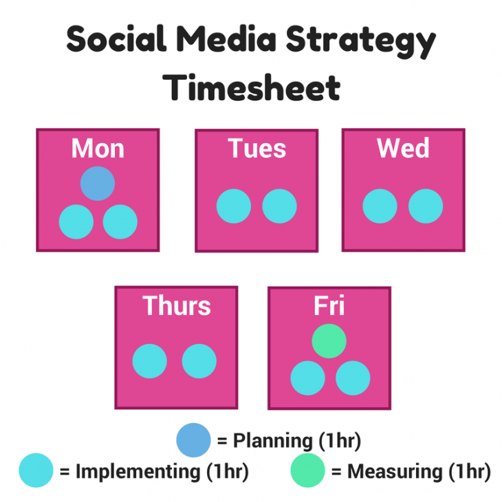 Social Media Strategy Timesheet 1 730x730 How much time does a good social media strategy take to plan?