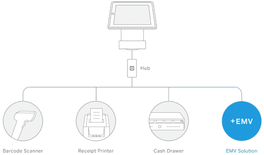 Square Stand EMV 520x305 Square promises to release an EMV compatible accessory for its Square Stand register