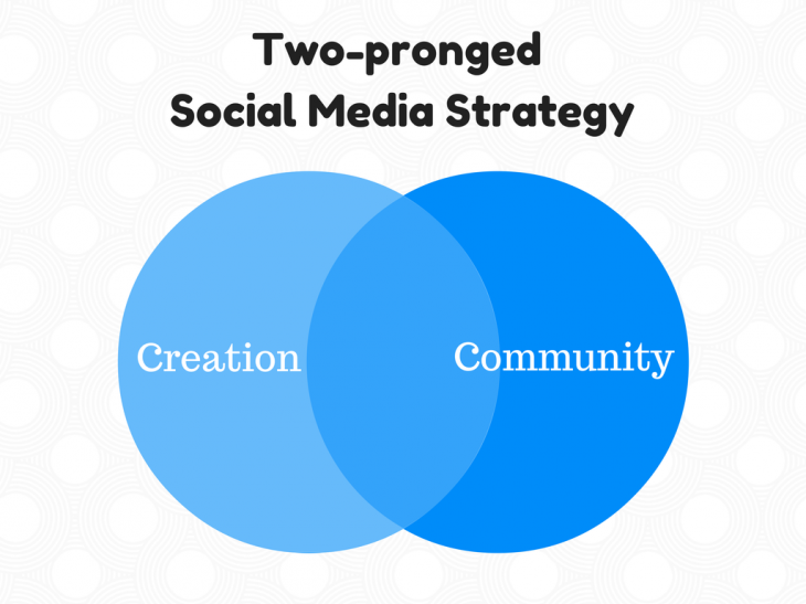 Two pronged Social Media Strategy 730x547 How much time does a good social media strategy take to plan?