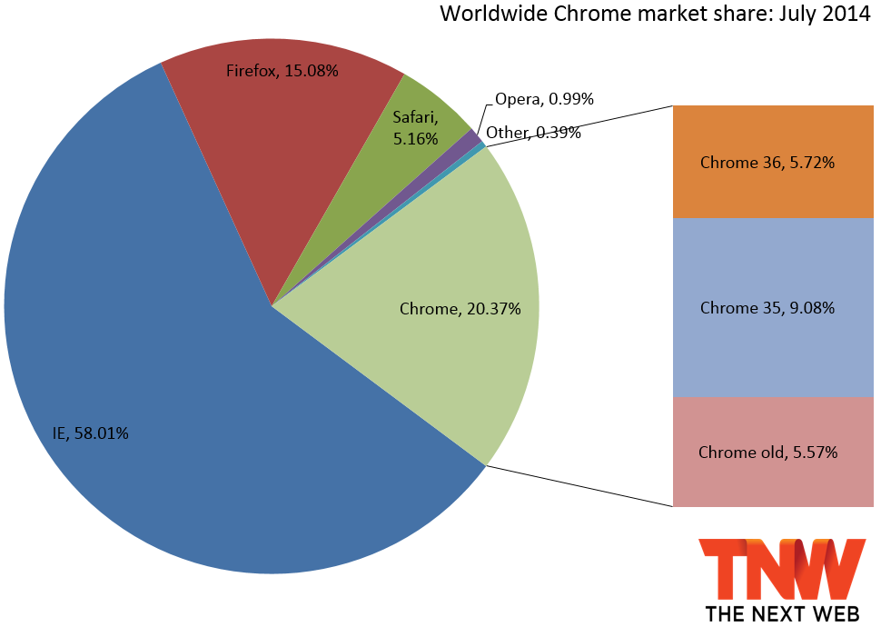 chrome market share july 2014 IE11 peaks in market share before it can overtake IE8, Chrome passes 20%, and Opera falls below 1%