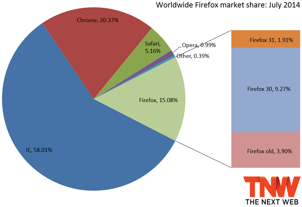 firefox market share july 2014 IE11 peaks in market share before it can overtake IE8, Chrome passes 20%, and Opera falls below 1%