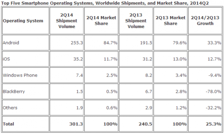 idc smartphones os q2 2014 730x438 IDC: Global smartphone shipments pass 300m in Q2 2014, Android at 84.7%, iOS at 11.7%, Windows Phone at 2.5%