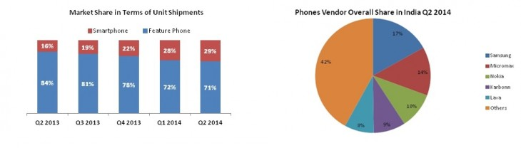 india idc 730x208 Report: Indias smartphone shipments jumped 84% in a year, still lots of room for growth