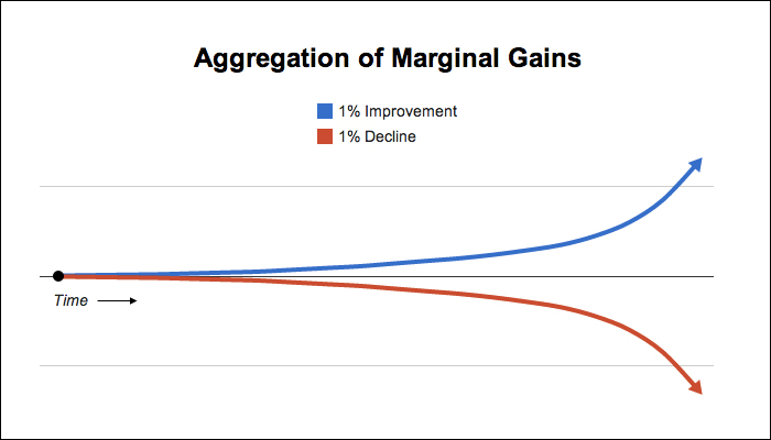 marginal gains Marginal gains: How making 1 percent improvements on tiny things adds up
