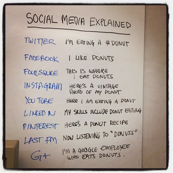 social media donut 590x590 How much time does a good social media strategy take to plan?