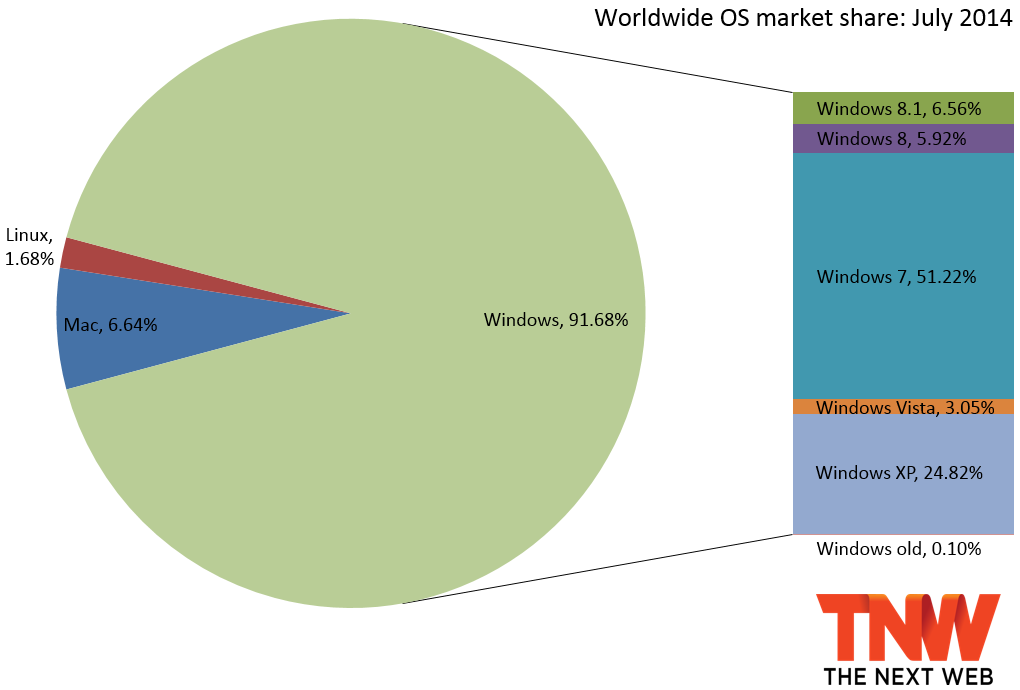 windows share july 2014 Windows XP falls below 25% market share while Windows 8.1 loses share for the first time