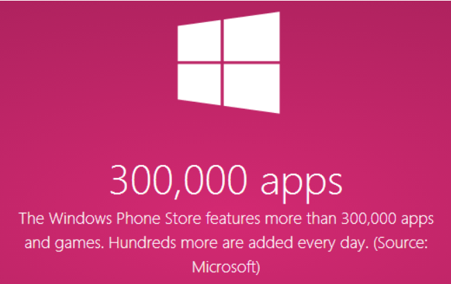 wp store 300000 Microsoft confirms the Windows Phone Store has over 300,000 apps