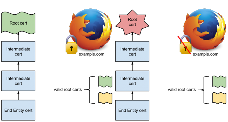 firefox pinning 730x392 Firefox 32 arrives with new HTTP cache, public key pinning support, and seamless language switching on Android