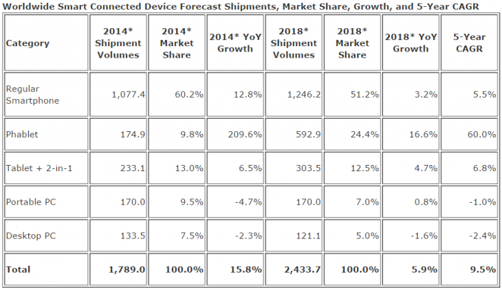 idc phablets 2014 730x422 IDC: Phablet shipments will hit 175 million to pass portable PCs in 2014, 318 million to pass tablets in 2015