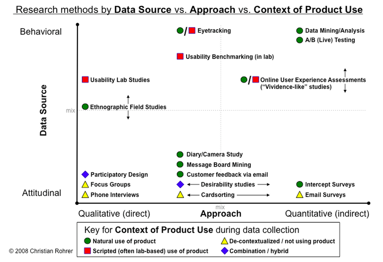 Product research 101 How to do your research before diving into – Heuristic Evaluation Template