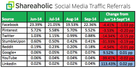 Social Media Trends Tráfego Relatório Q3 outubro 2014 gráfico Shareaholic: Facebook ainda dirige a maior parte do tráfego, mas Pinterest é um contendor