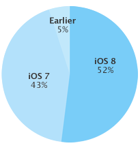 chart 10 27 14 iOS 8 is now on 52% of iPhones hitting the App Store