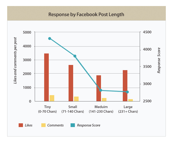 fb chart The anatomy of the perfect Facebook post: Exactly what to write to get the best results