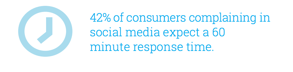 hootsuite response time social media The metrics you need to know to measure social media customer satisfaction