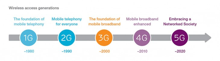 Ericsson5G 730x204 By 2020, 90% of world's population aged over 6 will have a mobile phone: Report