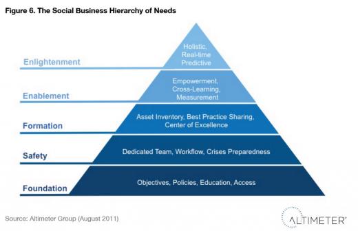 social media team pyramid