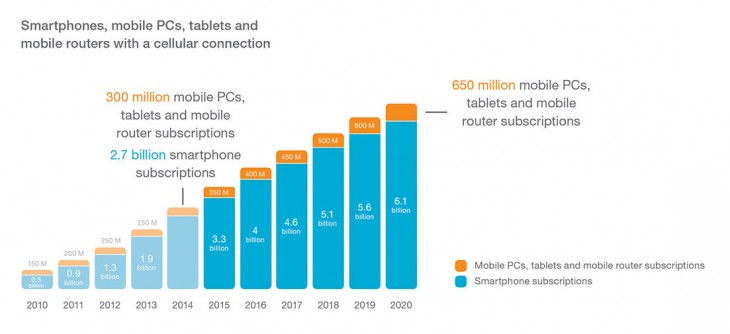 Smartphone subs ericsson 730x334 By 2020, 90% of world's population aged over 6 will have a mobile phone: Report