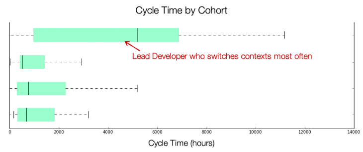 dev who switches contexts1 730x305 Your developers arent slow, your process is