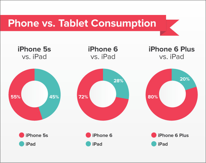 iPhone data Bigger screen iPhones are eating away at iPad usage according to Pocket study