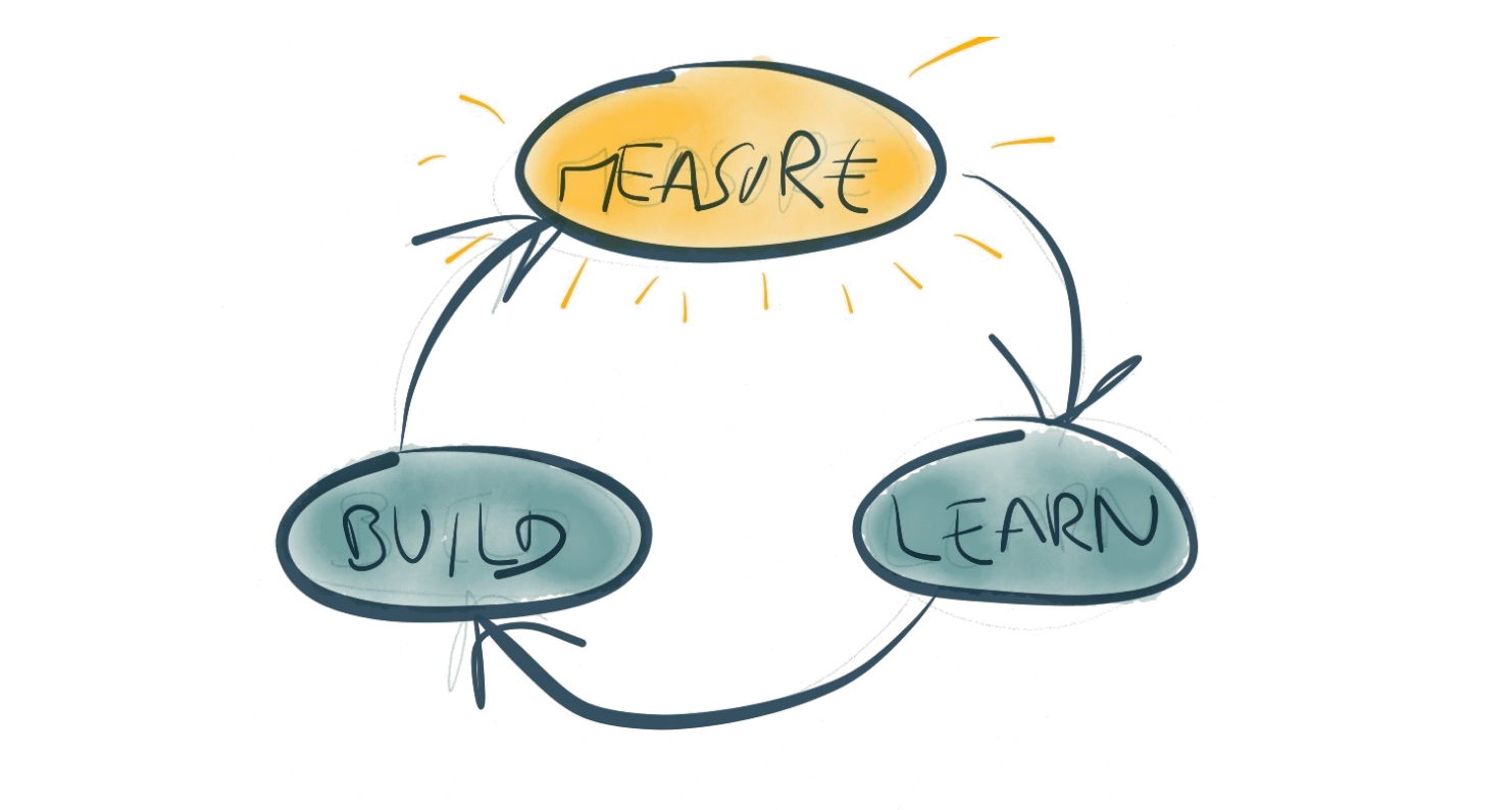 Why 'Build, Measure, Learn' isn't just throwing things ...