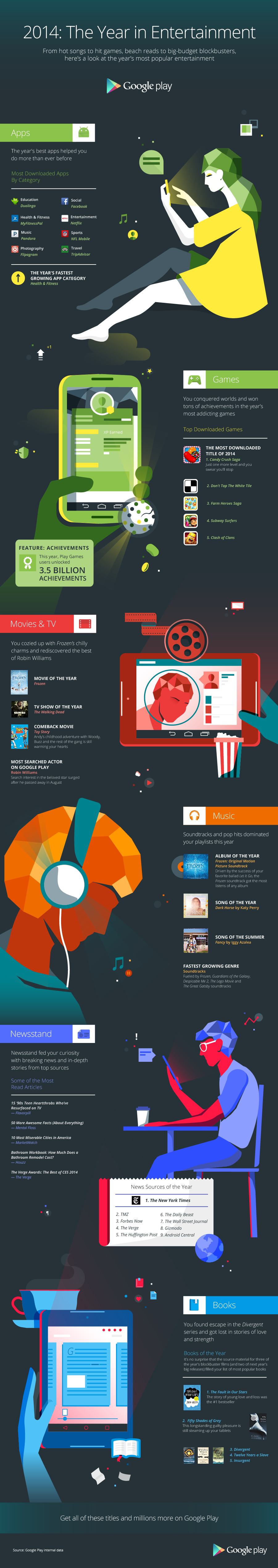 http://cdn1.tnwcdn.com/wp-content/blogs.dir/1/files/2014/12/Google-Play-End-of-Year-Infographic-2014-FINAL.jpg