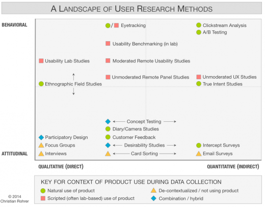 usability chart 520x408 How to design better with remote usability tests