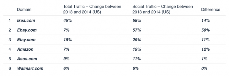 Social Commerce 730x243 Data driven predictions for 2015