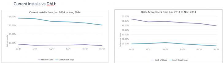 installs vs dau 730x214 Data driven predictions for 2015