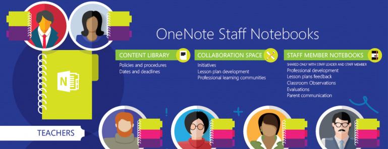 OneNote Staff Notebook