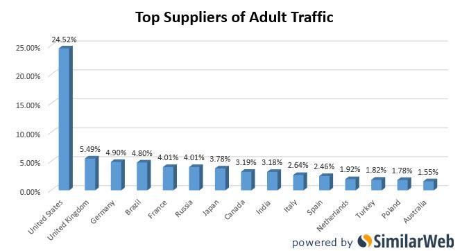 five best ways traffic adult website