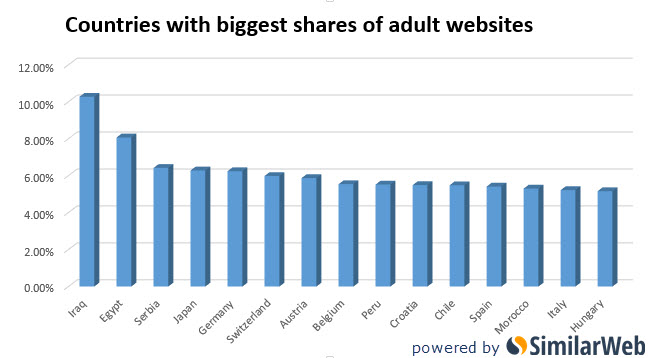 Countries with biggest share adult entertainment