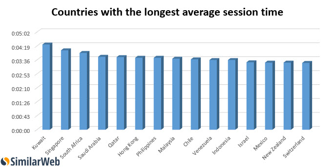 Countries longest sessions adult entertainment